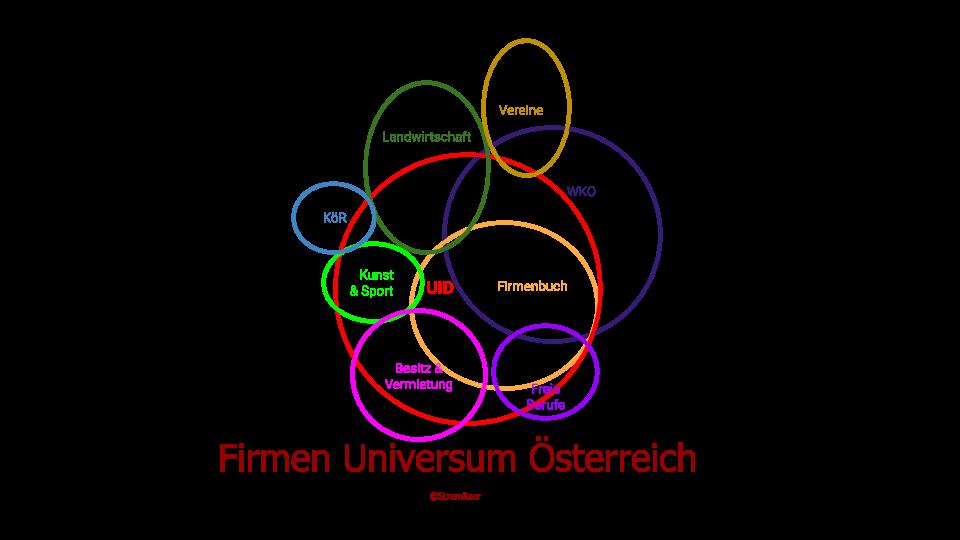 Filterblase: Firmenuniversum – eine Gesamtsicht
